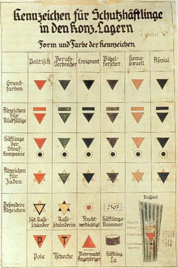 Nazilerin kamplarda kullandığı renkler. Fotoğraf:www.vikipedia.org