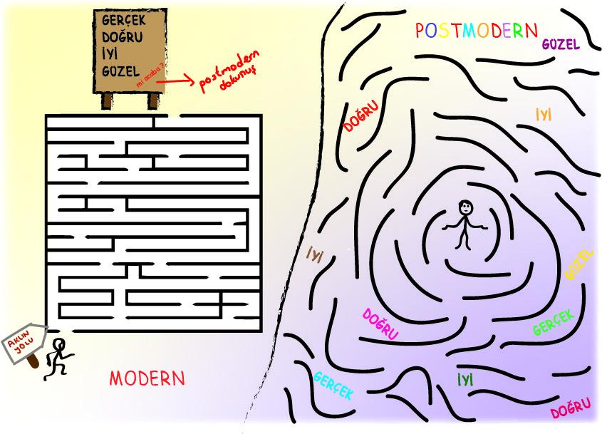 Nil Bölükbaş Modernizm ve Postmodernizm'i, bu dönemlerde insanın konumunu labirent kavramıyla anlatmaya çalışmış. Fotoğraf:tasarimtarihi.wordpress.com