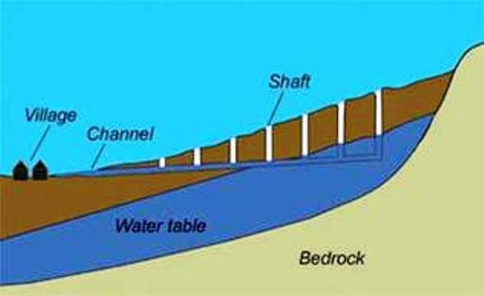 Bir kehriz düzeni, yer altında açılan yolun süzülme bölümü, yer altında açılan yolun su iletim bölümü, 20 ile 35 metre aralıkla kazılmış dikey kuyular, açık su yolu, küçük su toplama göleti ve sulama alanından oluşur. Fotoğraf: blog.milliyet.com.tr