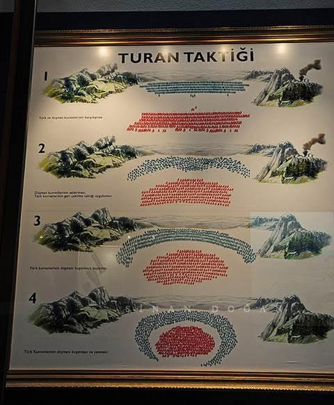 Türklerin savaşta uyguladığı Hilal Taktiği, Kurt Kapanı veya Turan Taktiği. Ordu, savaş anında merkez, sağ ve sol olmak üzere üç kısma ayrılırdı. Merkez kuvvetleri düşmana saldırır, bir süre sonra saldıran bu kuvvetler, kaçar gibi geri çekilirdi (sahte ricat). Bunu yaparken de at üzerinde ok atmak suretiyle savaşa devam ederlerdi. Böylece geri çekilen askerlerin peşinden gelen düşman, ordunun sağ ve sol kısmı tarafından çember içine alınarak imha edilirdi. Fotoğraf:www.thewhitetree.org
