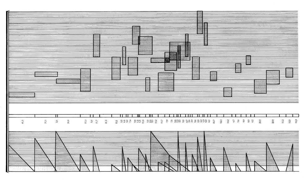 Rastlantısal müzikte grafik notalama yöntemi gündeme gelir. Besteci yorumcuya böyle bir taslak çizer. Taslakta, ses yükseklikleri, gürlükler, süreler, devinim, yoğunluk ve anlatım açısından yönlendirmeler resimsel çağrışımlarla sese dönüştürülür. Fotoğraf:michaelkrzyzaniak.com